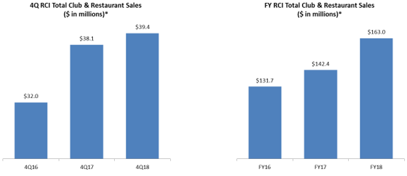 Graph showing 4q RCI total club and restaurant sales and graph showing FY RCI total club and restaurant sales