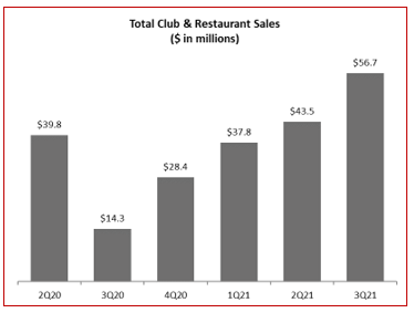 Graph of Total Club & Restaurant Sales (by quarter)