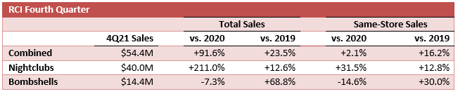 Table of RCI fourth quarter results.