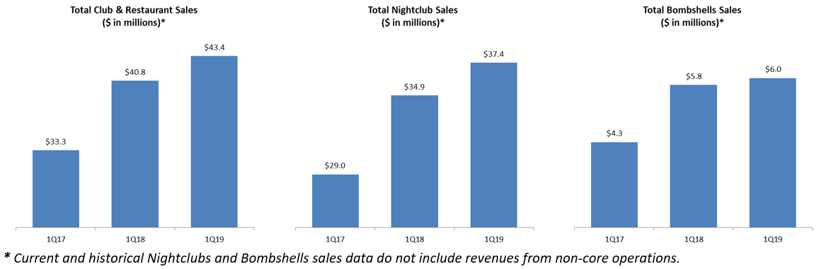 Charts of sales performance