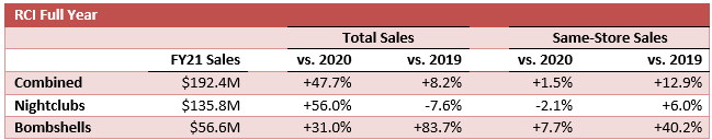 Table of RCI full year results.